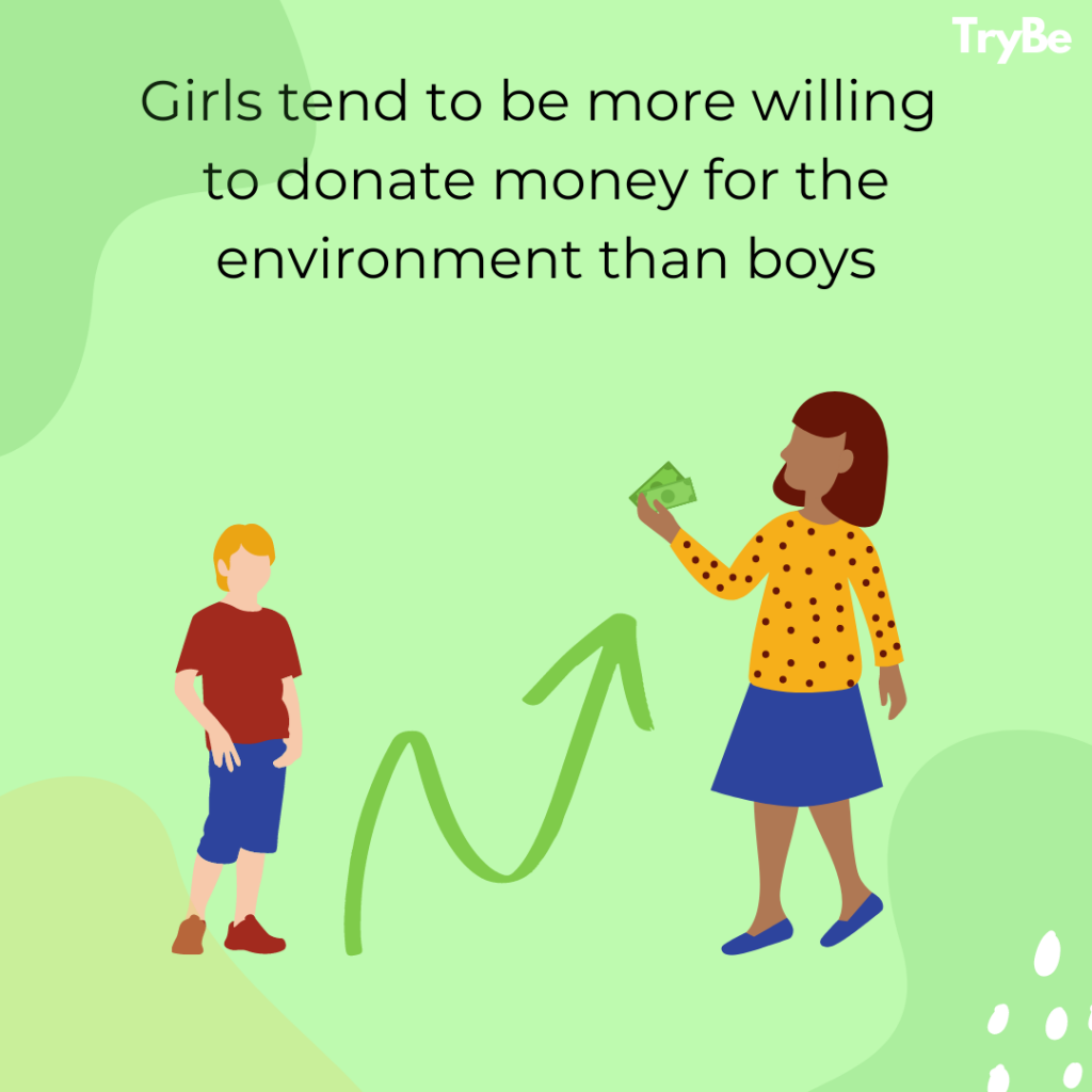 Girls tend to be more willing to donate money for the environment than boys