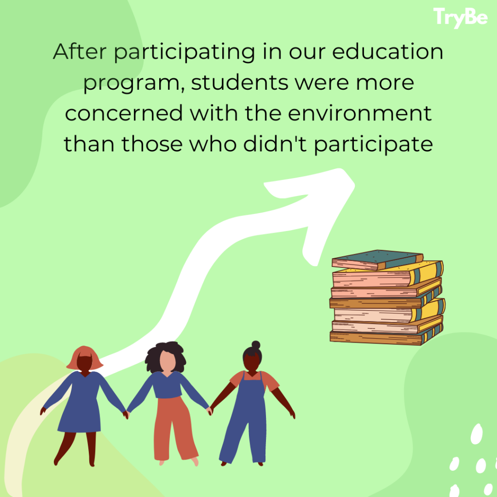 After participating in our education program, students were more concerned with the environment than those who didn't participate